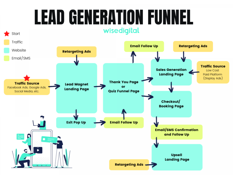 Simple Version of Lead Generation Funnel - Wise Digital Group